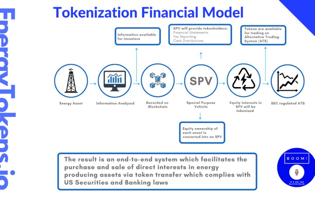 Financial Model for Energy Asset Tokenization